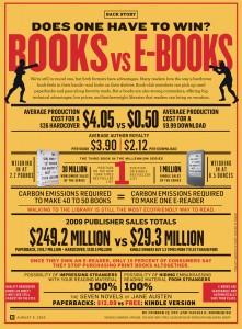 инфографика - книги срещу е-книги